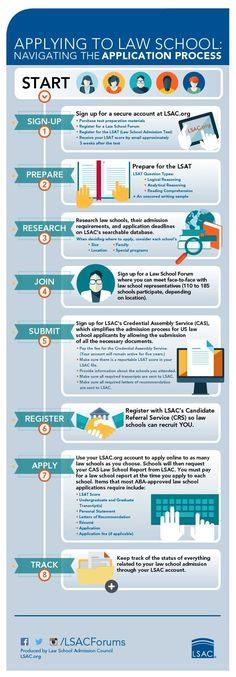 Educational infographic & data visualisation Applying to Law School: Navigating the application process. Infographic Description Applying to Law School: Navigating the application process. Getting Into Law School, Law School Application, Lsat Prep, College Problems, Harvard Law, School Admissions, Prep School, School Hacks, School Signs