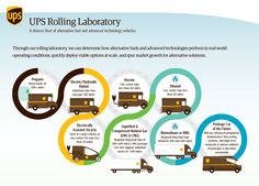 Worldport the ups sort facility infographics united parcel ups rolling laboratory infographic ccuart Choice Image