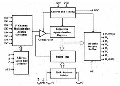 block diagram of ic 0808 dac 19 best scada images electrical engineering  remote terminal  electrical engineering