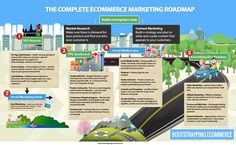 The complete ecommerce marketing roadmap