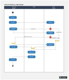 An activity diagram template for a railway ticket reservation activity diagram template for atm machine the diagram describes the action flow of atm machine ccuart Images