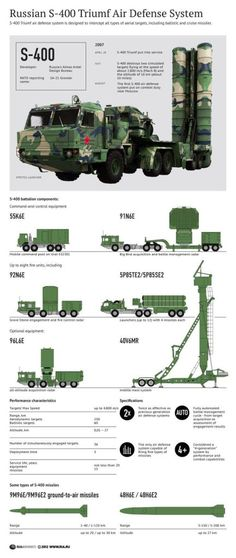 S-400 Triumf Air Defence System