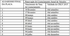 Evite multas de trânsito: Detran/RN divulga datasde licenciamento 2016 65992 +http://brml.co/22wif0c
