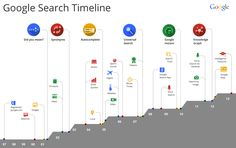 http://www.ducttapemarketing.com/blog/wp-content/uploads/2013/10/Search-Timeline-1997-2013.png