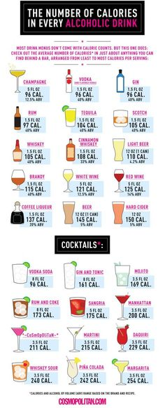 Things All Twentysomethings Should Know About Weight Loss If you're a heavy drinker, changing nothing but your alcohol intake can help you lose weight.If you're a heavy drinker, changing nothing but your alcohol intake can help you lose weight. Alcohol Calories, Calories In Drinks, Nuts Calories, Get Thin, Extreme Workouts, Fat Foods, Drink Menu, Booze Drink, Bourbon Drinks