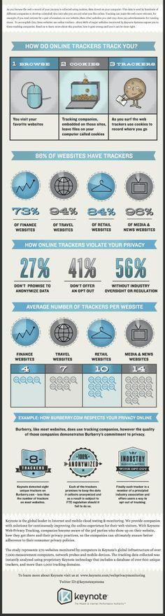Popular Websites Sacrifice User Privacy For Ad Revenue