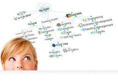Mapy myśli - narzędzie