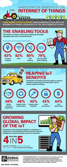 Internet of Things is the most important technology initiative for 4 out of 5 companies. - Home Technology Smart Home Technology, Engineering Technology, Big Data, Data Science, Computer Science, Blockchain, 4 Industrial Revolutions, Iot Projects, Smart Home Security