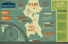 So many #bike facts about #Seattle in this infographic--did you know UPS was started in Seattle in 1907 as a bike messenger service?