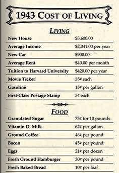 Cost of living 1943