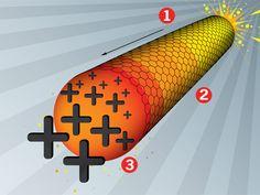 New Coating Turns Nanotubes Into Dense, Strong Batteries    Read more: Nanotube Power Technology Breakthrough at MIT - Popular Mechanics