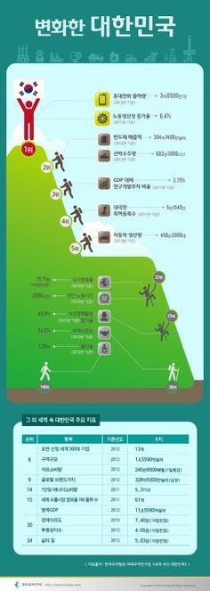 #Infographic [Korean]  변화한 대한민국