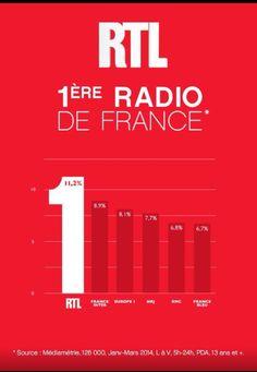 Les radios en France