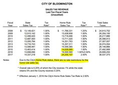 Normal Found In The Financial Statements  BloomingtonNormal