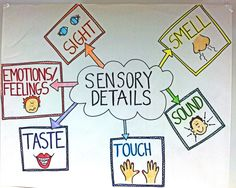 Sensory Details Chart for our classroom! Practicing Show, Not Tell. 4th Grade Writing, 5th Grade Reading, Teaching Writing, Teaching Spanish, Guided Reading, Teaching Ideas, Sensory Images, Sensory Words, Sensory Language