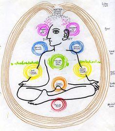 3 Tree of Life chakras
