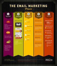 Here is an infographic poster that makes you aware with the process of email marketing.