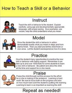 Great info graphic reminder of the steps of teaching a new skill.  Teaching Learners with Multiple Special Needs: Instruct, Model, Practice, Praiseutism