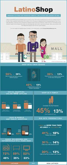 How Latinos Shop // Leo Burnett // Lapiz // infographics