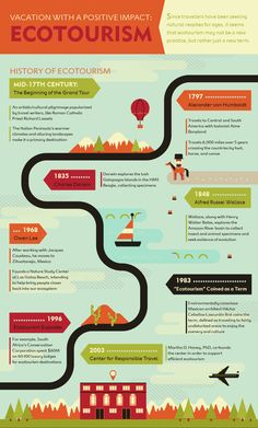 To highlight how ecotourism has changed and grown through the decades, we've created this infographic about ecotourism's history and what we think will be its future.