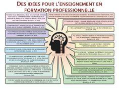 Teaching Philosophy, Kids Corner, Design Thinking, Art Education, Coaching, Management, Parenting, Positivity, Bloom