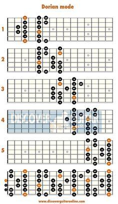 how to play do re mi on ukulele fingerstyle