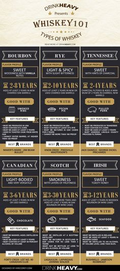 Infographic: The ultimate beginner's guide to whiskey - Matador Network More Jameson Whiskey Drinks, Burbon Drinks, Whisky Bar, Cigars And Whiskey, Bourbon Cocktails, Scotch Whisky, Whiskey Girl, Bar Drinks, Beverages