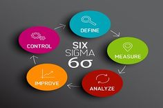 Enroll for Six Sigma Training and Certification in Bangalore. There are four levels of Six Sigma Certifications viz...  Yellow Belt Green Belt Black Belt Master Black Belt