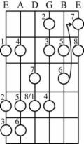 Finding the Harmonic Minor Scales on a Guitar