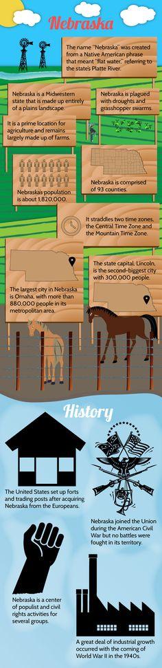 Infographic of Nebraska Fast Facts