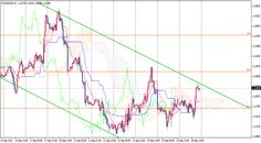 forex euro dollar în timp real)
