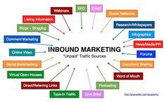 Todo el mundo ha oído hablar alguna vez del inbound marketing. Incluso muchos hablan directamente de él, pero ¿qué es realmente el inbound marketing? Explicarlo de un modo que sea entendible es otra cosa. Nosotros lo vamos a intentar. Empezaremos con un poco de historia.