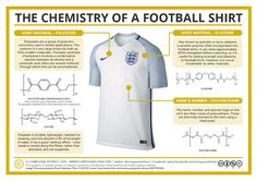 The Chemistry of a Football Shirt – Euro 2016 Edition
