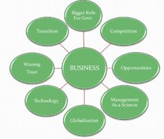 Business Opportunities, Competition, University, Peace, Science, Technology, Usa, Tech, Tecnologia