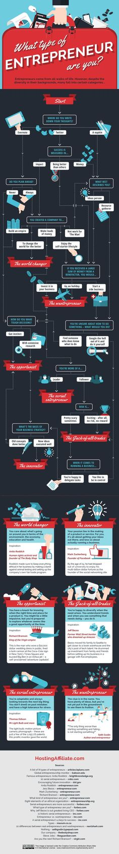 What Type of Entrepreneur Are You? #infographic #Entrepreneur #Business