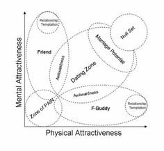 Physical attraction scale