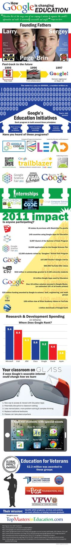 Educational infographic : How Google is changing #education