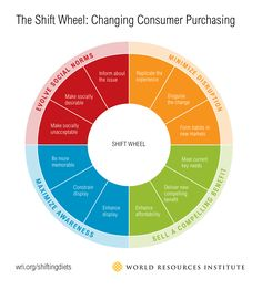 To help shift people's diets, we propose a new framework based on proven private sector marketing tactics: the Shift Wheel. Sustainable Food, Sustainable Living, Behavioral Science, Marketing Tactics, Charts And Graphs, Plant Based Protein, How To Eat Less, New Market, Base Foods