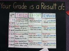 Art rubric for Middle School Art Classroom Decor, Art Classroom Management, Music Classroom, Classroom Ideas, Classroom Organization, Classroom Inspiration, Classroom Resources, First Year Teaching, Teaching Art