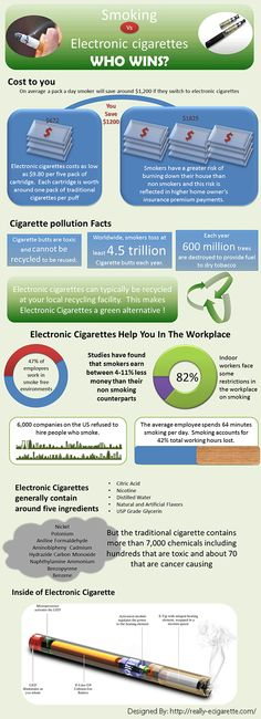 Here is an infographic designed by Really Ecigarettes. That explains smoking VS electronic cigarettes.