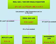 Ideal Gas Laws Gizmo Answer Key - Home Student