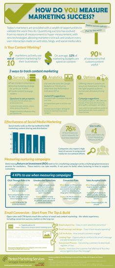 Measure B2B content marketing success - Penton Marketing Services