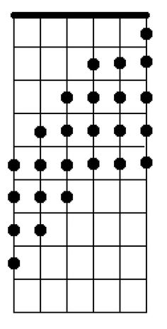 chromatic scale pattern guitar lesson two octave picking practice warm up exercise