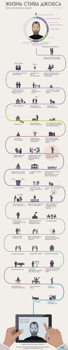 Жизнь Стива Джобса - #инфографика #джобс
