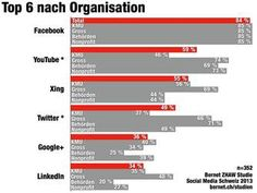 Social Media weit verbreitet, aber Nutzen fehlt  http://www.computerworld.ch/marktanalysen/studien-analysen/artikel/social-media-weit-verbreitet-aber-nutzen-fehlt-63133/