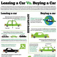 auto leasing vs purchase