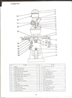 milling machine: vertical turret milling machine