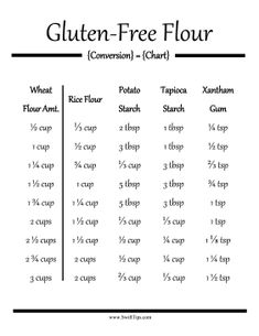 Bakers who suffer from Celiac Disease or gluten intolerance can substitute wheat flour for a combination of rice flour, potato starch, and xantham gum with this printable conversion chart. Free to dow Gluten Free Treats, Gluten Free Flour, Gluten Free Cooking, Gluten Free Desserts, Dairy Free Recipes, Foods With Gluten, Sans Gluten, Rice Flour Recipes, Planning Budget