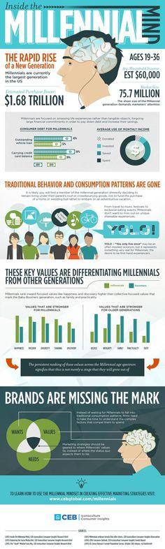millennials and brands