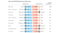 Five key Senate Dems would lose if the election were held today.